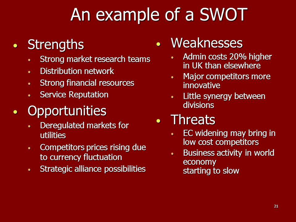 21 An example of a SWOT Strengths Strengths Strong market research teams Strong market research teams Distribution network Distribution network Strong