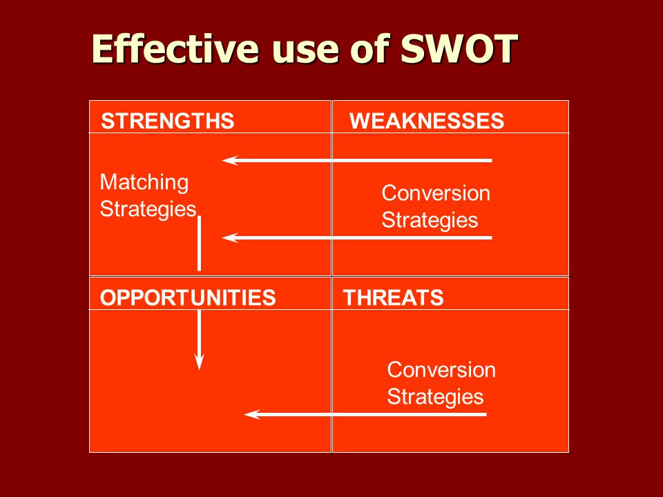 Effective use of SWOT STRENGTHSWEAKNESSES OPPORTUNITIESTHREATS Matching Strategies Conversion Strategies Conversion Strategies