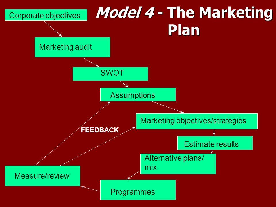 Model 4 - The Marketing Plan Corporate objectives Marketing audit SWOT Marketing objectives/strategies Alternative plans/ mix Programmes Measure/revie
