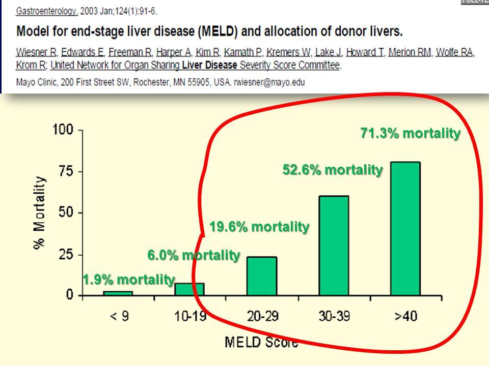 71.3% mortality 52.6% mortality 19.6% mortality 6.0% mortality 1.9% mortality