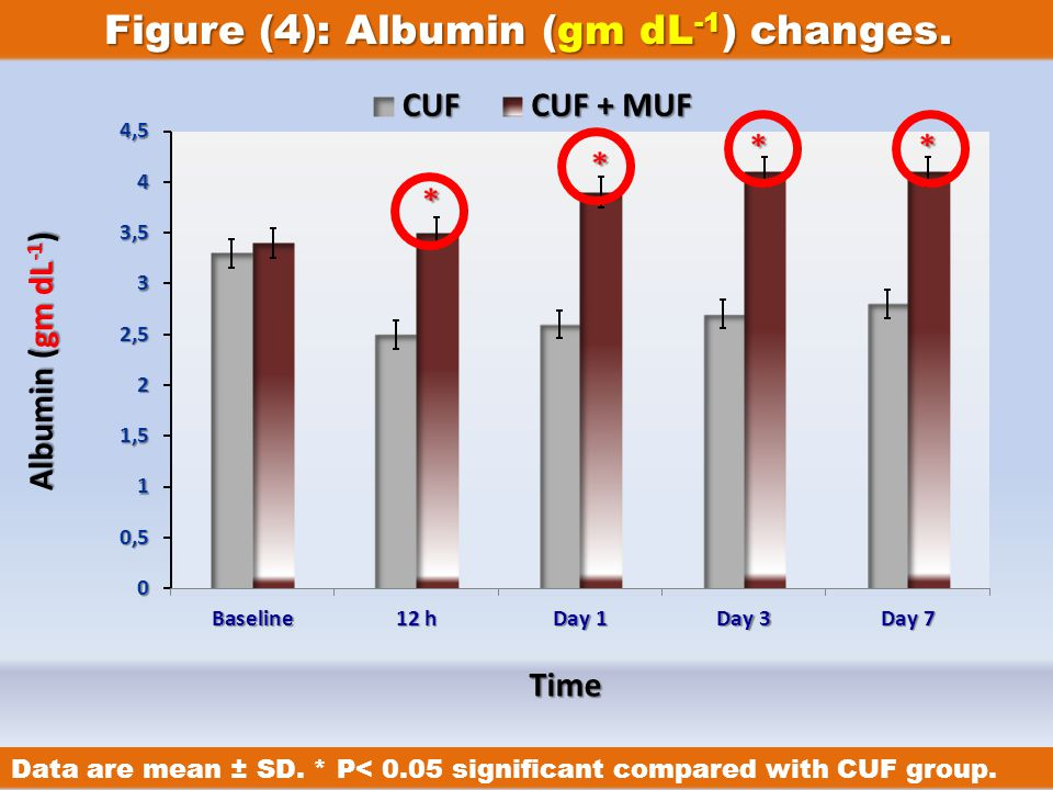 IntroductionIntroduction Cardiac Surgery & Cirrhosis History of UF Principle of UF Types of UF MUFMUFCUFCUFDUFDUF UF & Cirrhosis Our Study Figure (4): Albumin (gm dL -1 ) changes.