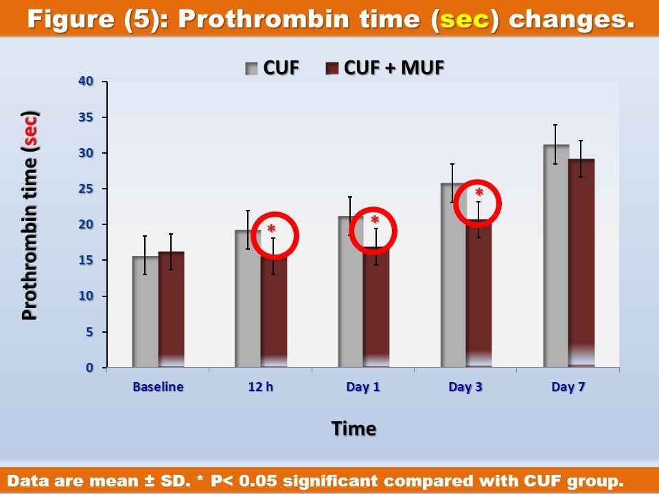 IntroductionIntroduction Cardiac Surgery & Cirrhosis History of UF Principle of UF Types of UF MUFMUFCUFCUFDUFDUF UF & Cirrhosis Our Study Figure (5): Prothrombin time (sec) changes.