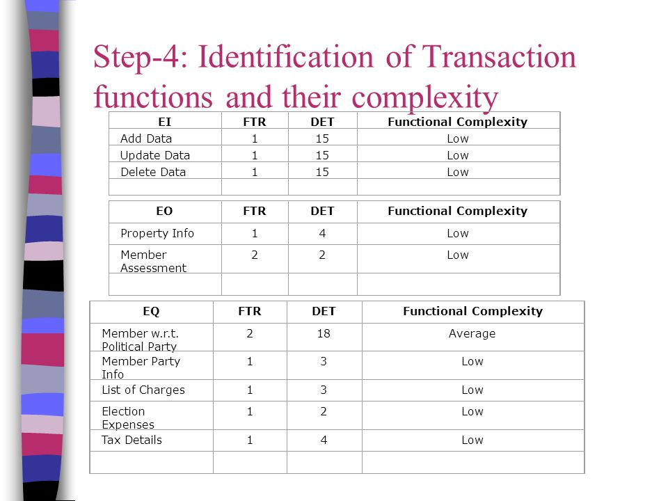 Step-4: Identification of Transaction functions and their complexity EIFTRDETFunctional Complexity Add Data115Low Update Data115Low Delete Data115Low EOFTRDETFunctional Complexity Property Info14Low Member Assessment 22Low EQFTRDETFunctional Complexity Member w.r.t.