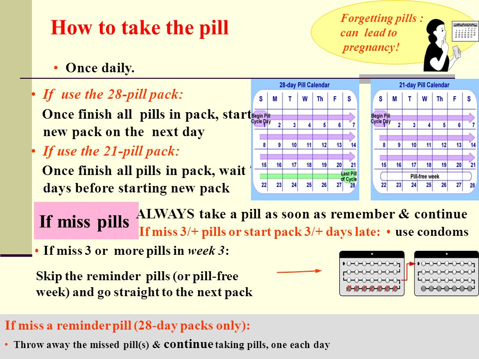 Once daily. How to take the pill If use the 28-pill pack: Once finish all pills in pack, start new pack on the next day If use the 21-pill pack: Once