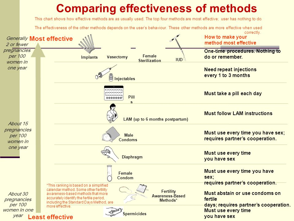 This chart shows how effective methods are as usually used.