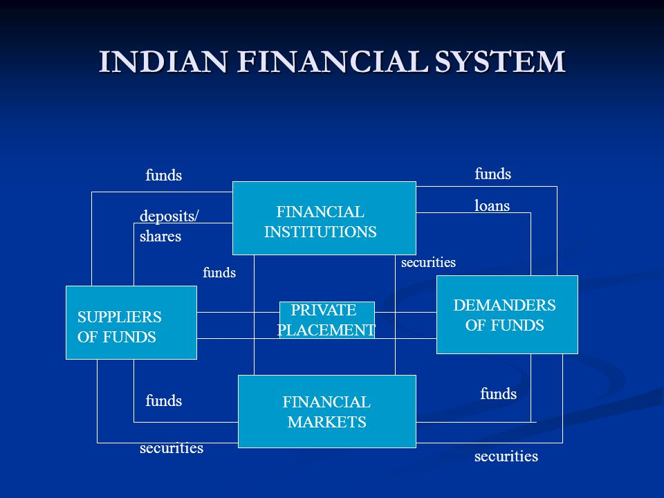 INDIAN FINANCIAL SYSTEM FINANCIAL MARKETS DEMANDERS OF FUNDS PRIVATE PLACEMENT SUPPLIERS OF FUNDS FINANCIAL INSTITUTIONS deposits/ shares funds securities funds loans funds securities funds