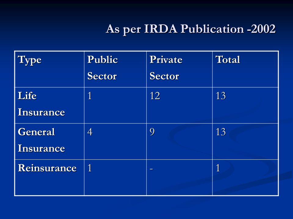 As per IRDA Publication -2002 TypePublicSectorPrivateSectorTotal LifeInsurance11213 GeneralInsurance4913 Reinsurance1-1