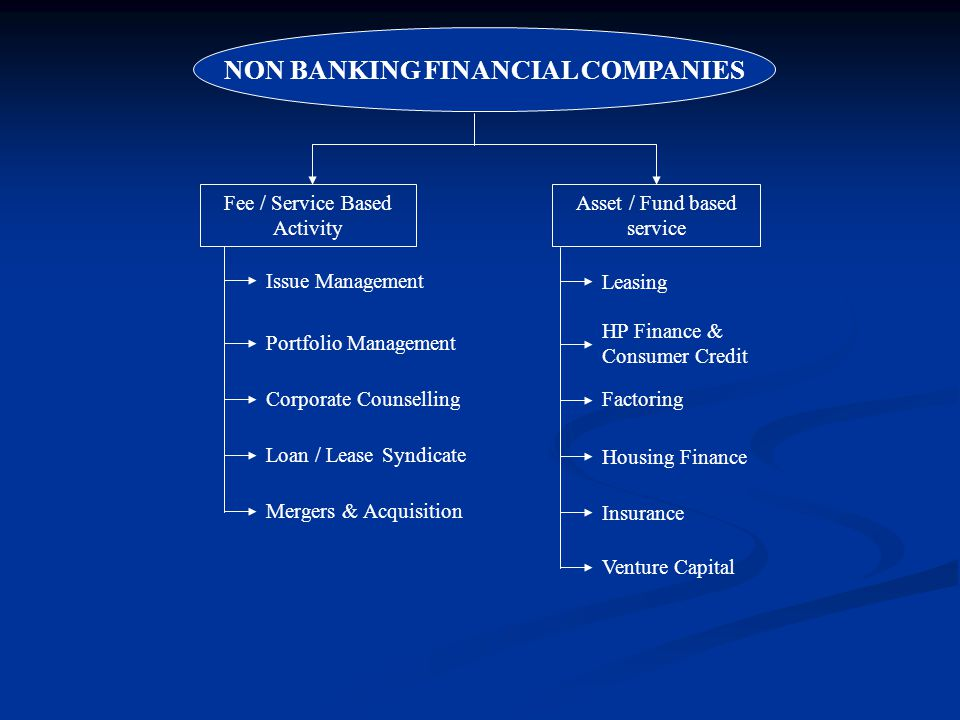 Fee / Service Based Activity Asset / Fund based service Issue Management Portfolio Management Corporate Counselling Loan / Lease Syndicate Mergers & Acquisition Leasing HP Finance & Consumer Credit Factoring Housing Finance Insurance Venture Capital NON BANKING FINANCIAL COMPANIES