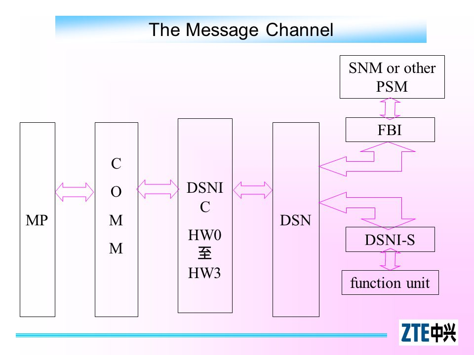 The Message Channel MP COMMCOMM DSNI C HW0 至 HW3 DSN SNM or other PSM function unit DSNI-S FBI