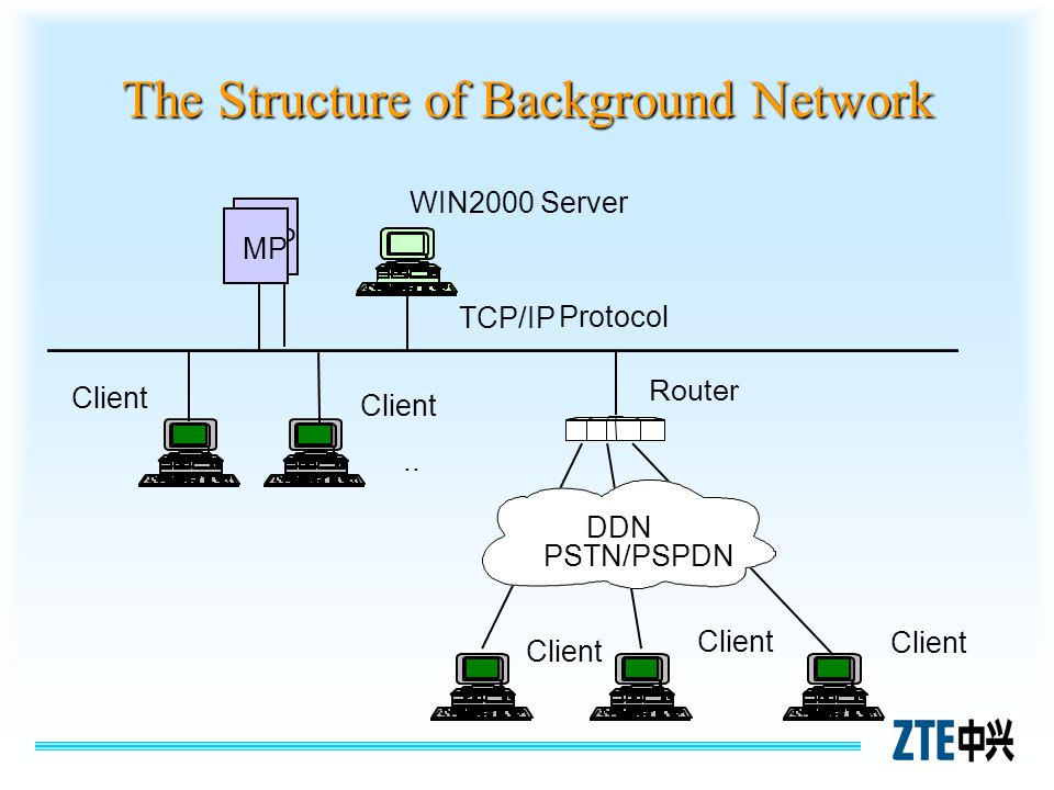 The Structure of Background Network MP WIN2000 Server TCP/IP Protocol Client.. Client Router DDN PSTN/PSPDN MP
