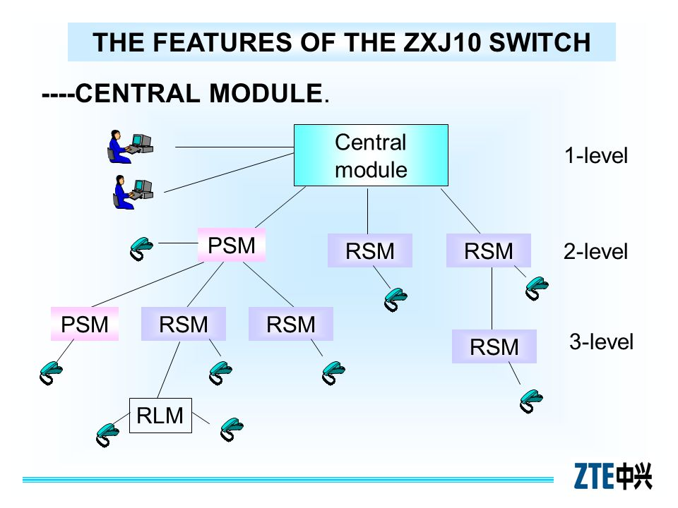 Central module RSM RLM 1-level 2-level 3-level RSM PSM THE FEATURES OF THE ZXJ10 SWITCH ----CENTRAL MODULE.