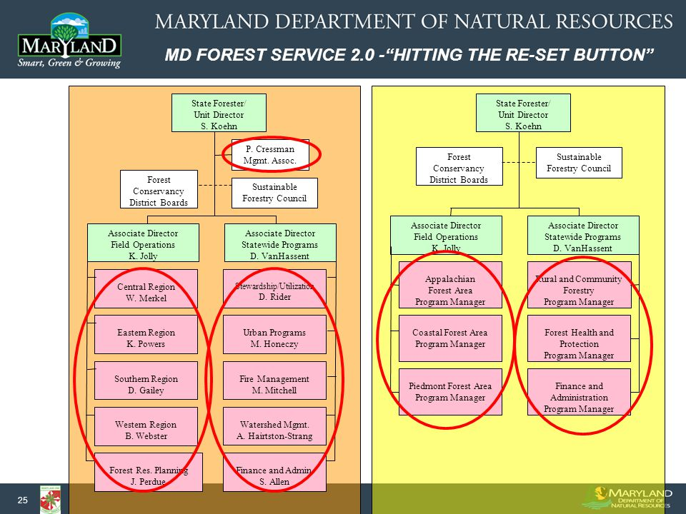 MD FOREST SERVICE 2.0 - HITTING THE RE-SET BUTTON 25 State Forester/ Unit Director S.