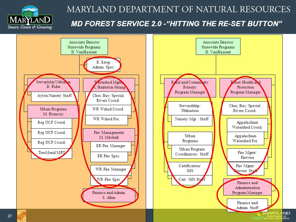 MD FOREST SERVICE 2.0 - HITTING THE RE-SET BUTTON 27 Associate Director Statewide Programs D.