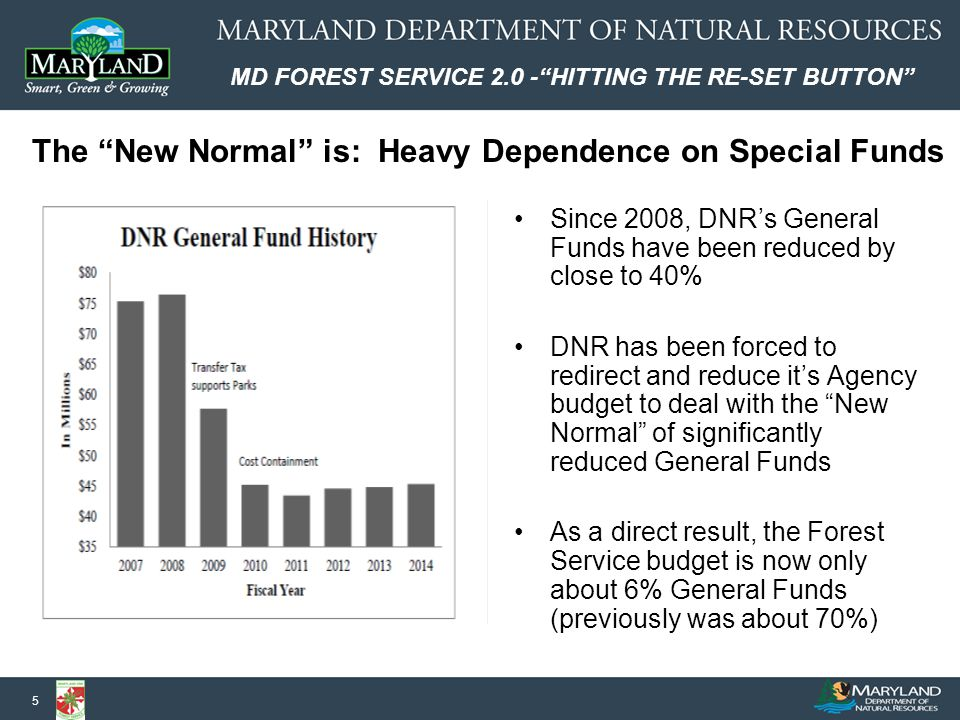 MD FOREST SERVICE 2.0 - HITTING THE RE-SET BUTTON 5 The New Normal is: Heavy Dependence on Special Funds Since 2008, DNR's General Funds have been reduced by close to 40% DNR has been forced to redirect and reduce it's Agency budget to deal with the New Normal of significantly reduced General Funds As a direct result, the Forest Service budget is now only about 6% General Funds (previously was about 70%)