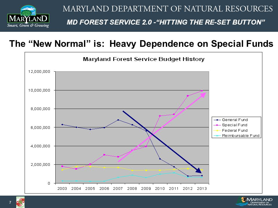 MD FOREST SERVICE 2.0 - HITTING THE RE-SET BUTTON 7 The New Normal is: Heavy Dependence on Special Funds