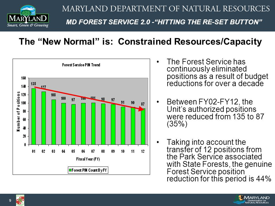 MD FOREST SERVICE 2.0 - HITTING THE RE-SET BUTTON 30 The New Organization: Next Steps Overhaul the existing Budget System –We have begun preliminary work on this, which will be fully realized during the development of the FY15 Budget (FY14 will be a transitional year) Get the new job classification series approved by DBM –The new job specs are currently under review by DBM-Personnel, and at present, the approval process appears to be going smoothly The fact that the new Organizational Structure has already been approved by DBM-Budget helps greatly in this process Draft the specific job descriptions (MS-22's) for new Organizational positions, and have them approved by DBM using the new job classifications –This step goes hand-in-glove with the approval of the new specs