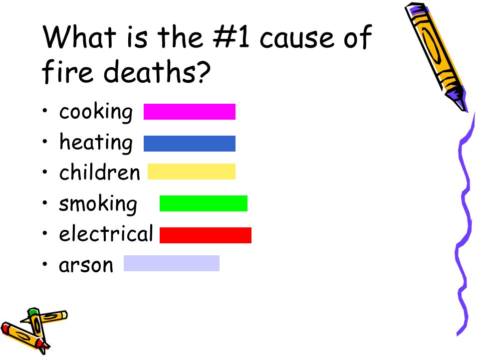 What is the #1 cause of fire deaths? cooking heating children smoking electrical arson