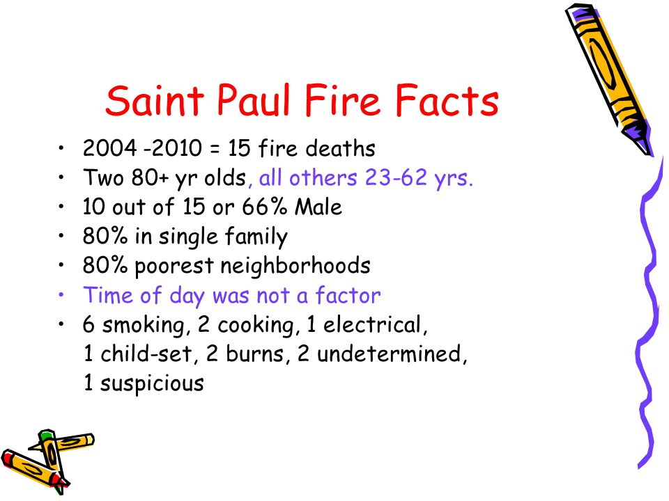 Saint Paul Fire Facts 2004 -2010 = 15 fire deaths Two 80+ yr olds, all others 23-62 yrs. 10 out of 15 or 66% Male 80% in single family 80% poorest nei