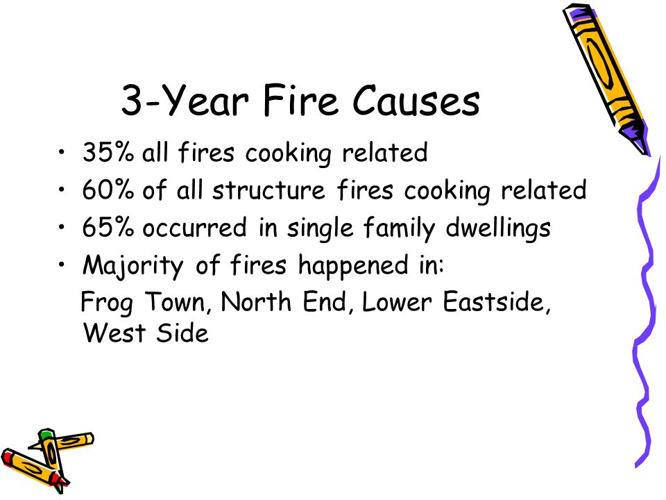 3-Year Fire Causes 35% all fires cooking related 60% of all structure fires cooking related 65% occurred in single family dwellings Majority of fires