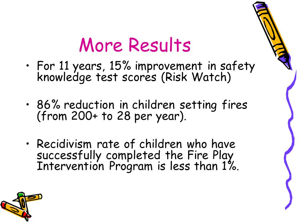More Results For 11 years, 15% improvement in safety knowledge test scores (Risk Watch) 86% reduction in children setting fires (from 200+ to 28 per y
