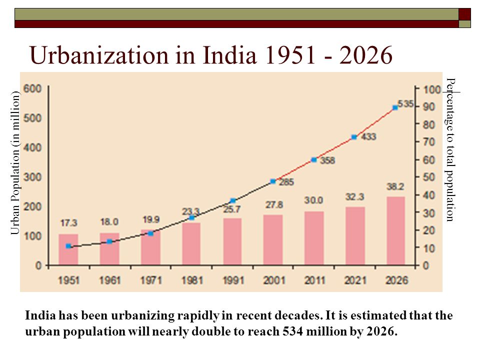 Urbanization in India 1951 - 2026 Urban Population (in million) Percentage to total population India has been urbanizing rapidly in recent decades. It