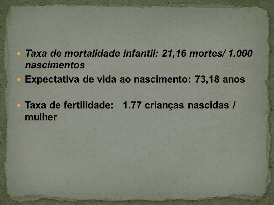 Taxa de mortalidade infantil: 21,16 mortes/ 1.000 nascimentos Expectativa de vida ao nascimento: 73,18 anos Taxa de fertilidade: 1.77 crianças nascidas / mulher