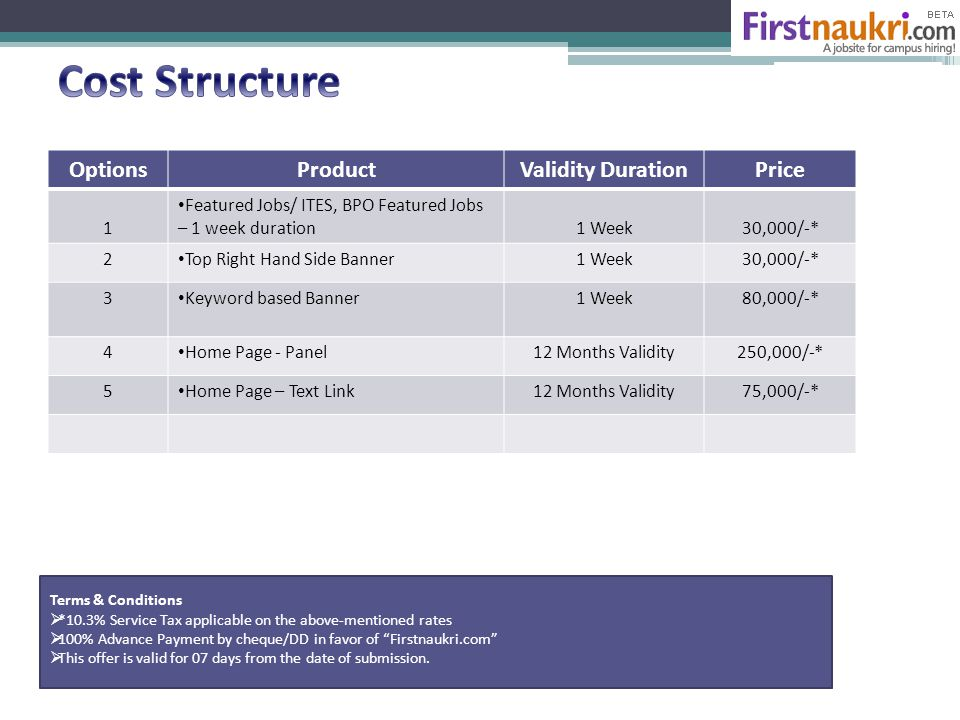 OptionsProductValidity DurationPrice 1 Featured Jobs/ ITES, BPO Featured Jobs – 1 week duration1 Week30,000/-* 2 Top Right Hand Side Banner1 Week30,000/-* 3 Keyword based Banner1 Week80,000/-* 4 Home Page - Panel12 Months Validity250,000/-* 5 Home Page – Text Link12 Months Validity75,000/-* Terms & Conditions  *10.3% Service Tax applicable on the above-mentioned rates  100% Advance Payment by cheque/DD in favor of Firstnaukri.com  This offer is valid for 07 days from the date of submission.