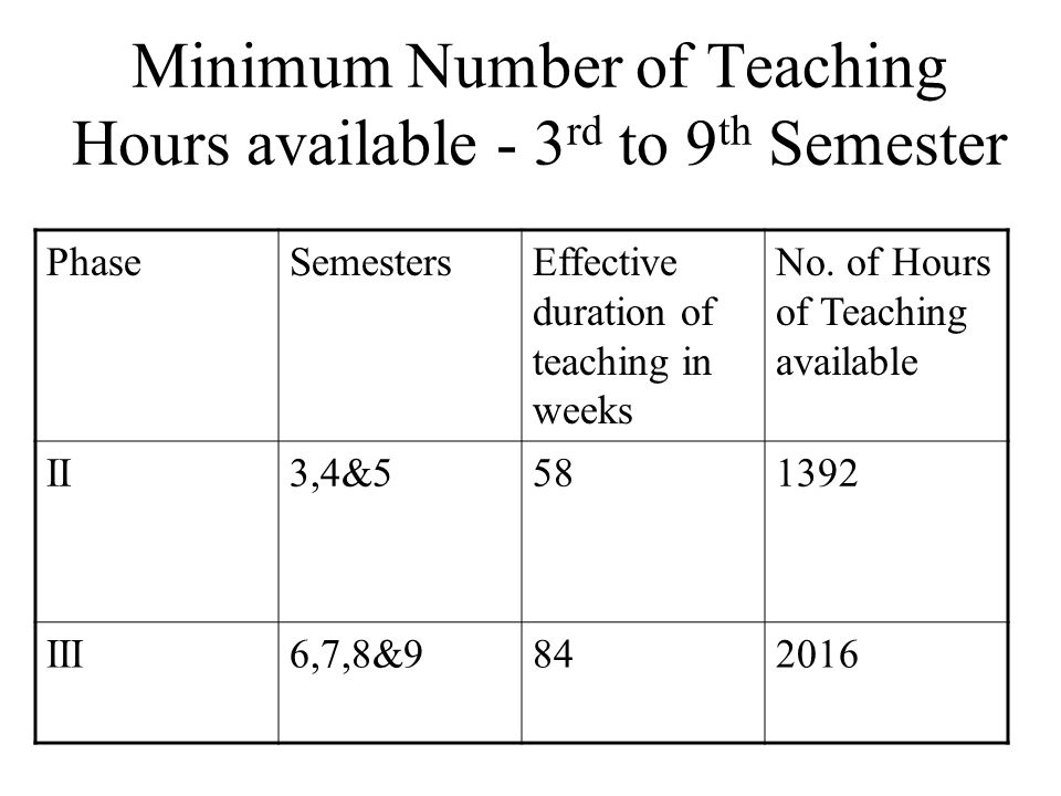 Minimum Number of Teaching Hours available - 3 rd to 9 th Semester PhaseSemestersEffective duration of teaching in weeks No.