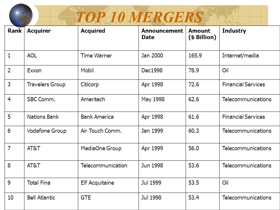 TOP 10 MERGERS RankAcquirerAcquiredAnnouncement Date Amount ($ Billion) Industry 1AOLTime WarnerJan 2000165.9Internet/media 2ExxonMobilDec199878.9Oil