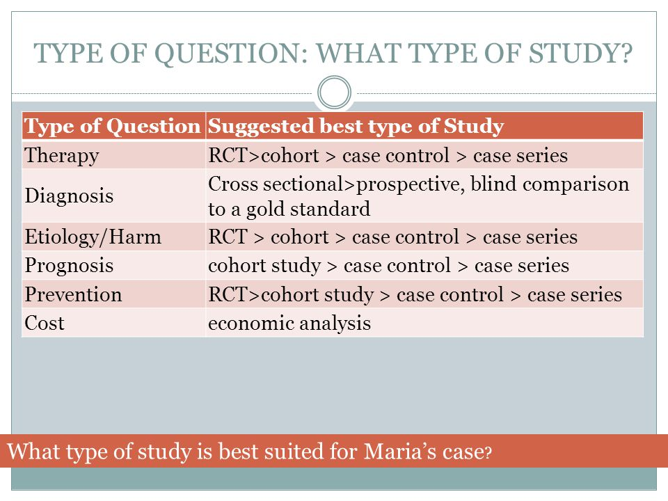 TYPE OF QUESTION: WHAT TYPE OF STUDY? Type of QuestionSuggested best type of Study TherapyRCT>cohort > case control > case series Diagnosis Cross sect