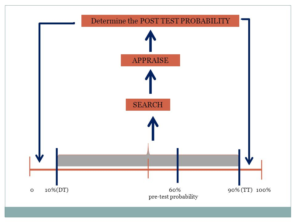 0 10%(DT) 60% 90% (TT) 100% pre-test probability SEARCH APPRAISE Determine the POST TEST PROBABILITY