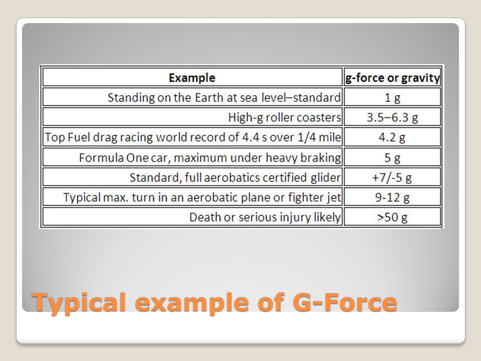 Typical example of G-Force