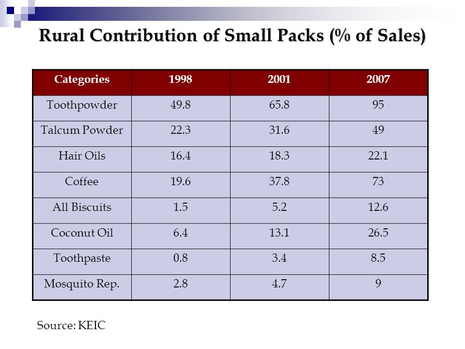 Rural Contribution of Small Packs (% of Sales) Categories199820012007 Toothpowder49.865.895 Talcum Powder22.331.649 Hair Oils16.418.322.1 Coffee19.637.873 All Biscuits1.55.212.6 Coconut Oil6.413.126.5 Toothpaste0.83.48.5 Mosquito Rep.2.84.79 Source: KEIC