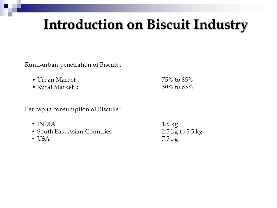 Introduction on Biscuit Industry Rural-urban penetration of Biscuit : Urban Market : 75% to 85% Rural Market : 50% to 65% Per capita consumption of Biscuits : INDIA 1.8 kg South East Asian Countries 2.5 kg to 5.5 kg USA 7.5 kg