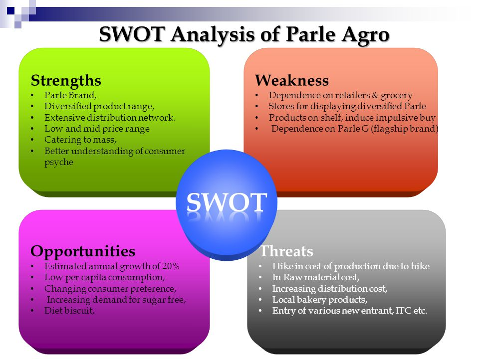 SWOT Analysis of Parle Agro Strengths Parle Brand, Diversified product range, Extensive distribution network.
