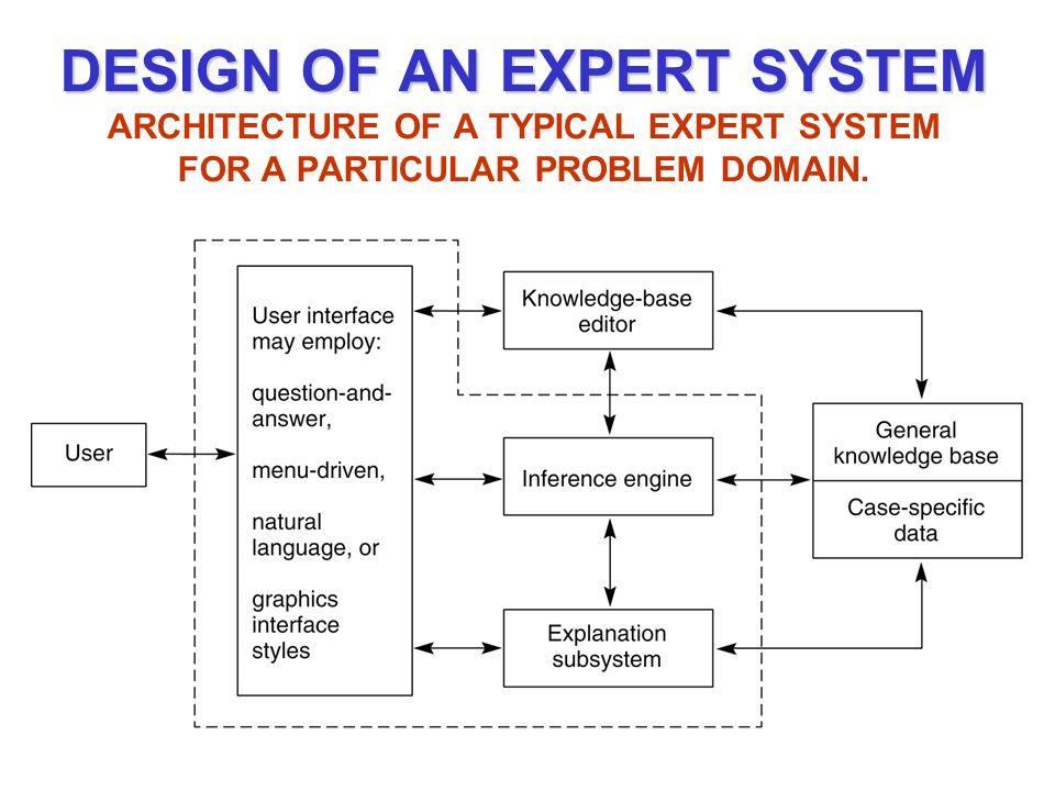 DESIGN OF AN EXPERT SYSTEM DESIGN OF AN EXPERT SYSTEM ARCHITECTURE OF A TYPICAL EXPERT SYSTEM FOR A PARTICULAR PROBLEM DOMAIN.
