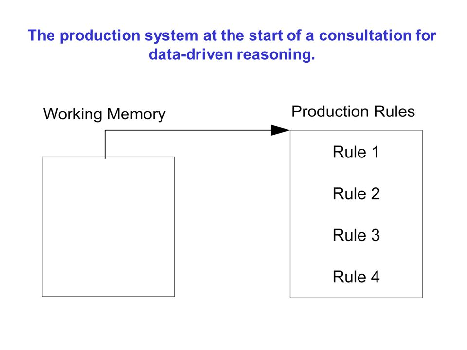 The production system at the start of a consultation for data-driven reasoning.