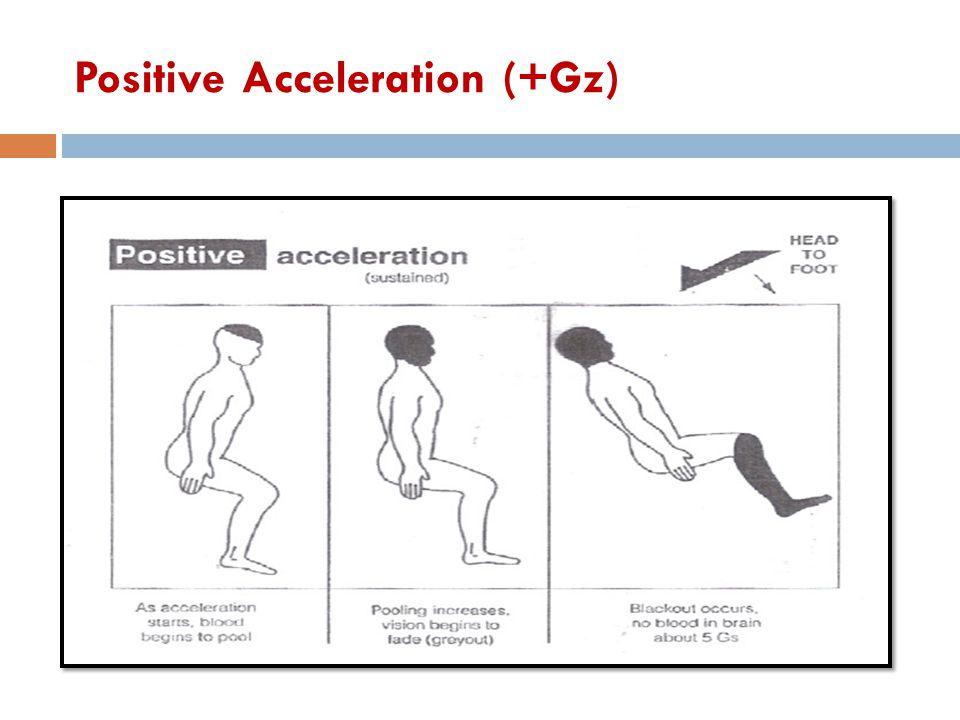 Positive Acceleration (+Gz)