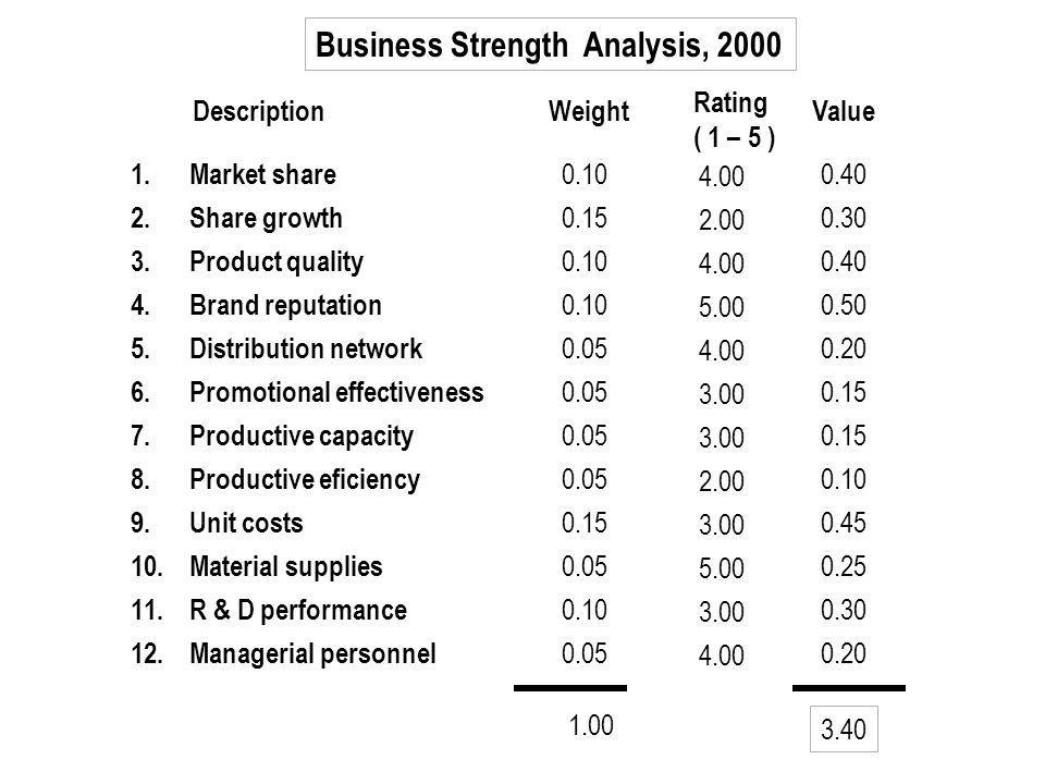 Business Strength Analysis, 2000 Weight Rating ( 1 – 5 ) ValueDescription 1. Market share 2. Share growth 3. Product quality 4. Brand reputation 5. Di