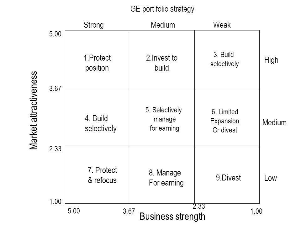 GE port folio strategy Market attractiveness Business strength 5.00 1.003.67 2.33 5.00 3.67 2.33 1.00 1.Protect position 2.Invest to build 3. Build se