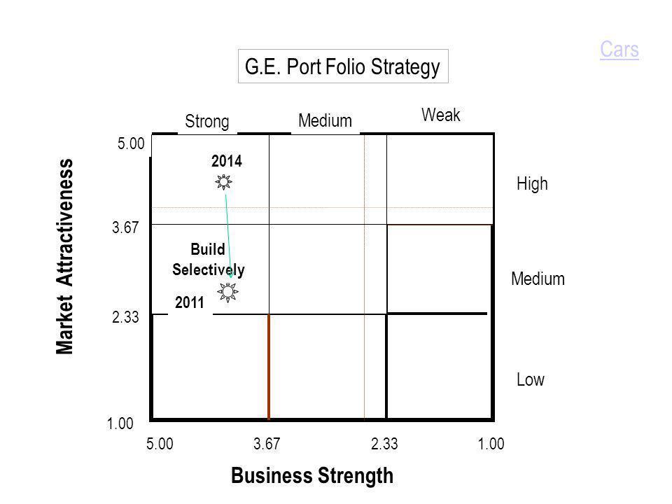 G.E. Port Folio Strategy Business Strength Market Attractiveness 1.00 2.33 3.67 5.00 1.003.672.335.00 Low Medium High Strong Medium Weak 2014 2011 Bui