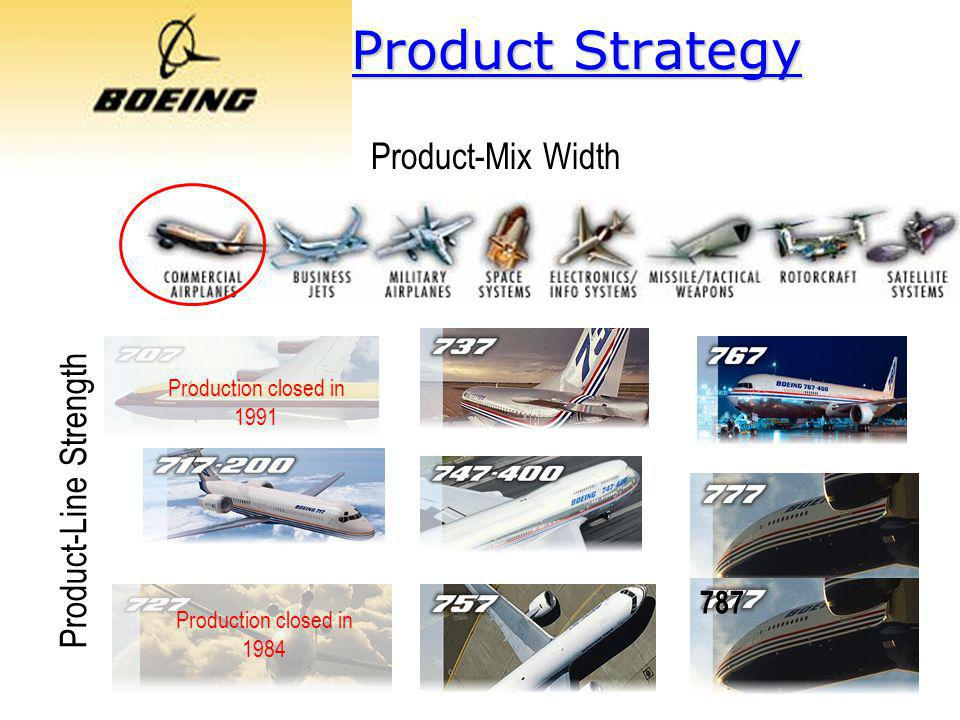 Product Strategy Product-Mix Width Product-Line Strength Production closed in 1991 Production closed in 1984 787