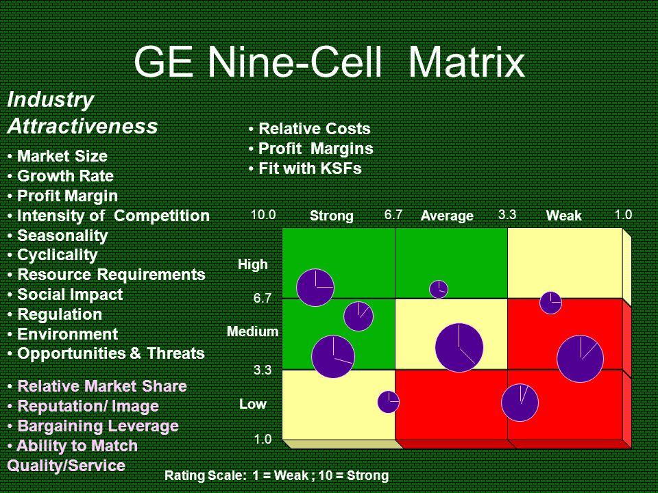 GE Nine-Cell Matrix Low High Medium AverageStrongWeak Market Size Growth Rate Profit Margin Intensity of Competition Seasonality Cyclicality Resource