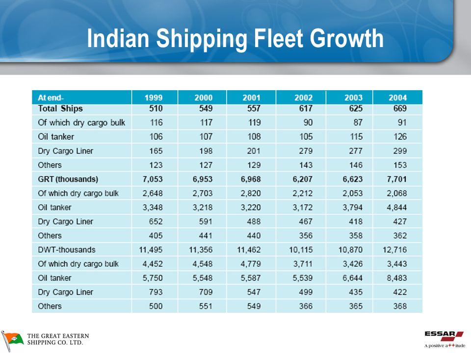 Indian Shipping Fleet Growth