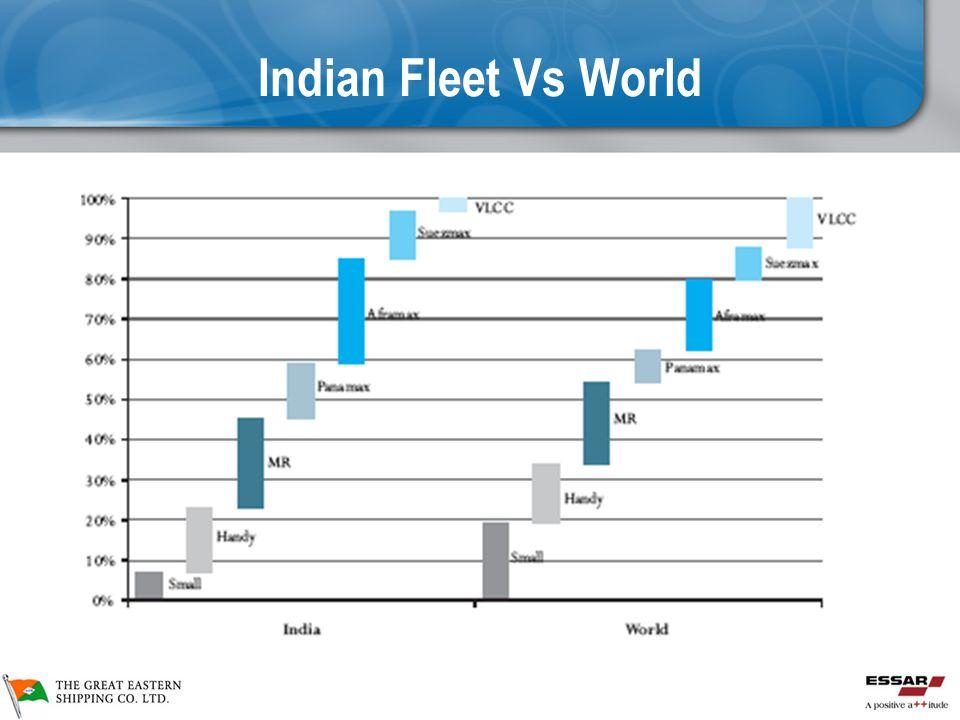 Indian Fleet Vs World