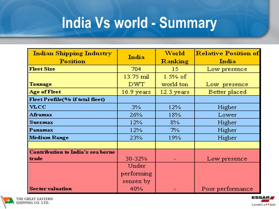 India Vs world - Summary