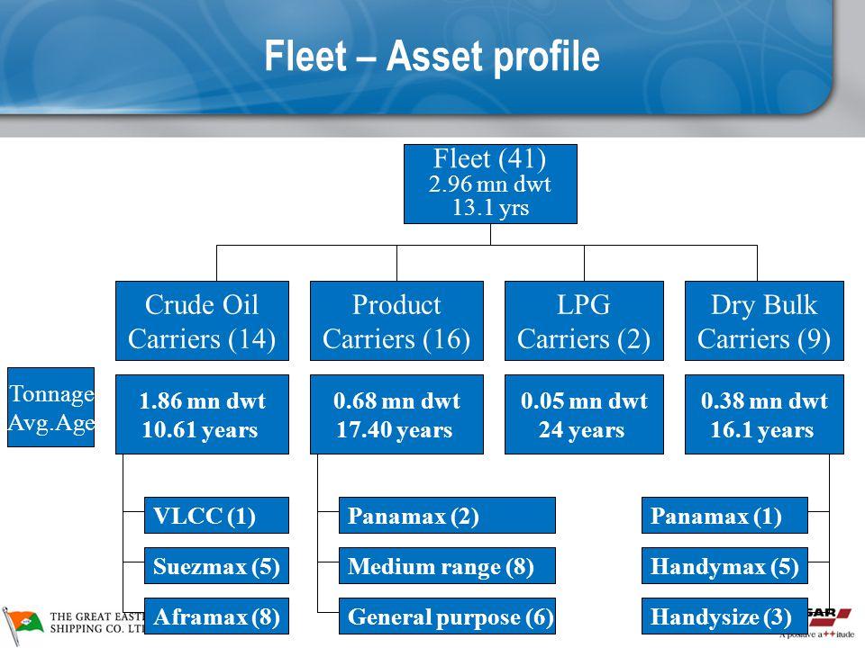 Fleet – Asset profile Fleet (41) 2.96 mn dwt 13.1 yrs LPG Carriers (2) Product Carriers (16) Crude Oil Carriers (14) Dry Bulk Carriers (9) 1.86 mn dwt 10.61 years 0.68 mn dwt 17.40 years 0.05 mn dwt 24 years 0.38 mn dwt 16.1 years Tonnage Avg.Age VLCC (1) Suezmax (5) Aframax (8) Panamax (2) Medium range (8) General purpose (6) Panamax (1) Handymax (5) Handysize (3)