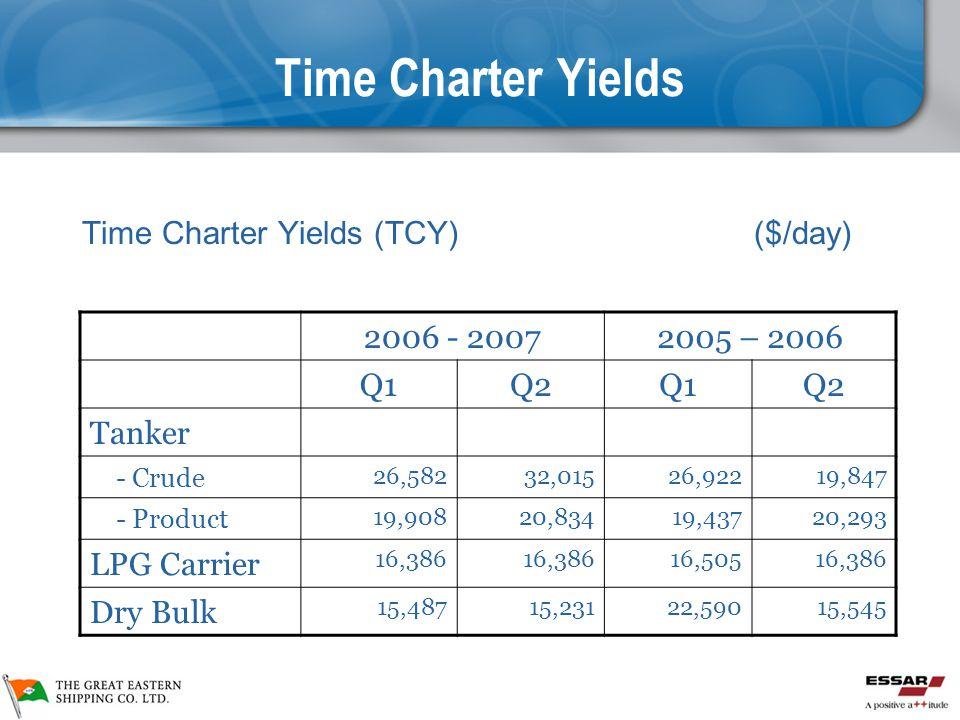 Time Charter Yields Time Charter Yields (TCY) ($/day) 2006 - 20072005 – 2006 Q1Q2Q1Q2 Tanker - Crude 26,58232,01526,92219,847 - Product 19,90820,83419,43720,293 LPG Carrier 16,386 16,50516,386 Dry Bulk 15,48715,23122,59015,545