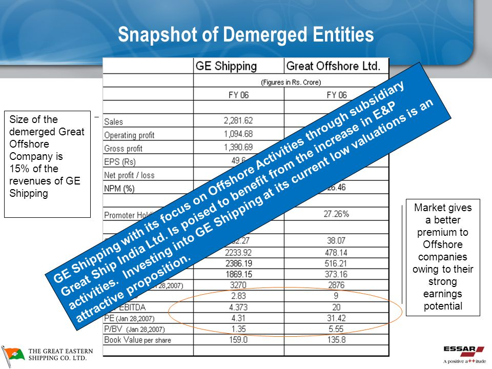 Snapshot of Demerged Entities Size of the demerged Great Offshore Company is 15% of the revenues of GE Shipping Market gives a better premium to Offshore companies owing to their strong earnings potential GE Shipping with its focus on Offshore Activities through subsidiary Great Ship India Ltd.