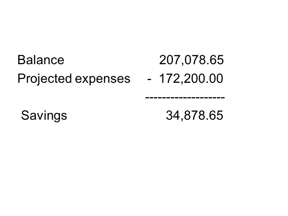 Balance 207,078.65 Projected expenses - 172,200.00 ------------------- Savings 34,878.65